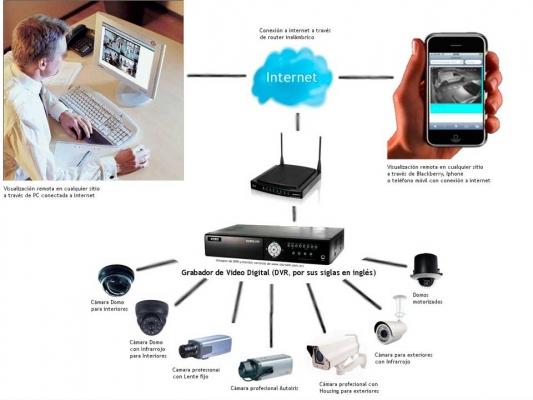 """Sistema de Monitoreo """"CCTV"""""""